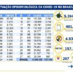 Brasil acumula 5,3 milhões de casos e 157 mil mortes por covid-19