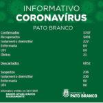 Pato Branco registra 85 novos casos por cororonavírus. Em 24 dias, 575 casos