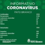 Saúde registra mais 39 casos por covid-19 em Pato Branco