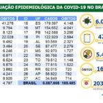 Covid-19: Brasil tem 6 milhões de casos e quase 170 mil mortes
