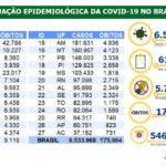 Covid-19: Brasil registra 6,53 milhões de casos e 175,9 mil mortes