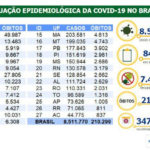 Covid-19: Brasil passa das 210 mil mortes causadas pela pandemia