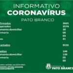 Saúde registra 26 novos casos por covid-19. Em 22 dias, 426 casos confirmados