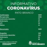 Saúde registra 34 novos casos por coronavírus em Pato Branco