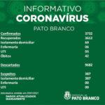 Saúde registra mais uma morte por covid-19 e 19 novos casos