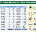 Número de casos de covid-19 chega a 8,75 milhões no Brasil