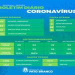 Saúde registra mais um óbito e 62 novos casos por covid-19