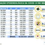 Brasil registra 1.428 novas mortes por covid-19