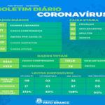 Mais três óbitos e 91 novos casos por covid-19 em Pato Branco