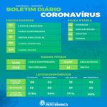 Saúde registra mais um óbito e 56 novos casos por covid-19
