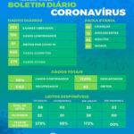 Saúde registra mais um óbito e 106 novos casos por covid-19
