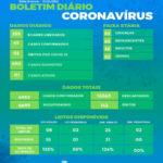 Saúde registra mais dois óbitos e 45 novos casos por covid-19