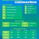 Saúde registra mais um óbito e 20 novos casos por covid-19