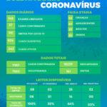 Saúde contabiliza mais 37 novos casos por covid-19