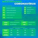 Saúde registra mais um óbito e quatro novos casos por covid-19