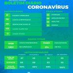 Saúde registra seis novos casos por covid-19
